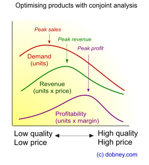 Conjoint analysis is about finding the optimum point between cost and quality